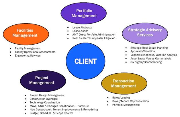 Real Estate Management Organizational Structure : Client solutions an overview coldwell banker